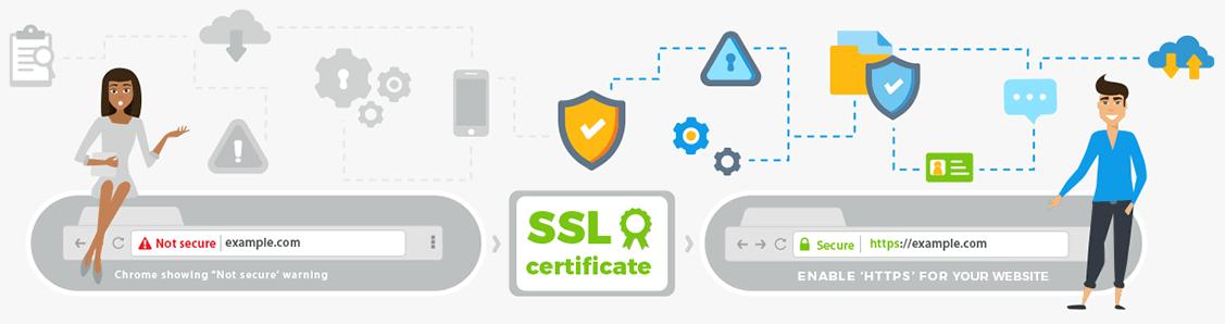 Подключение SSL к домену